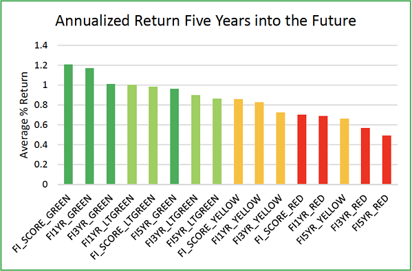 fi360 distribution of returns 5 years in future