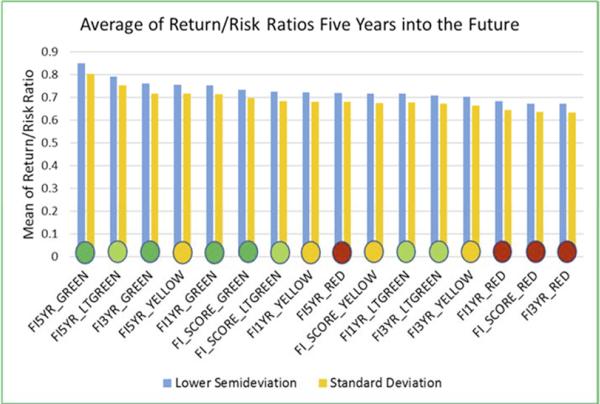 fi360 return risk 5 years in future