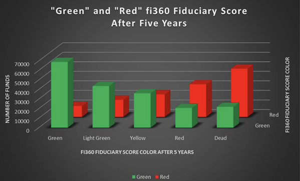 fi360 score 5 year stability green red