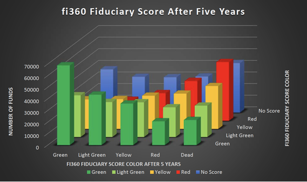 fi360 score 5 year stability