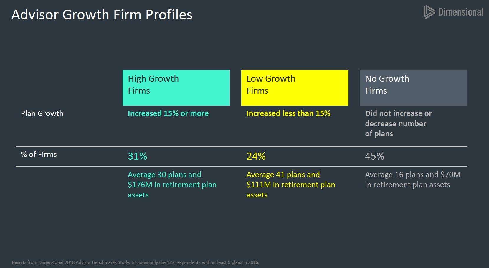 DFA Presentation - Avg Growth by Type